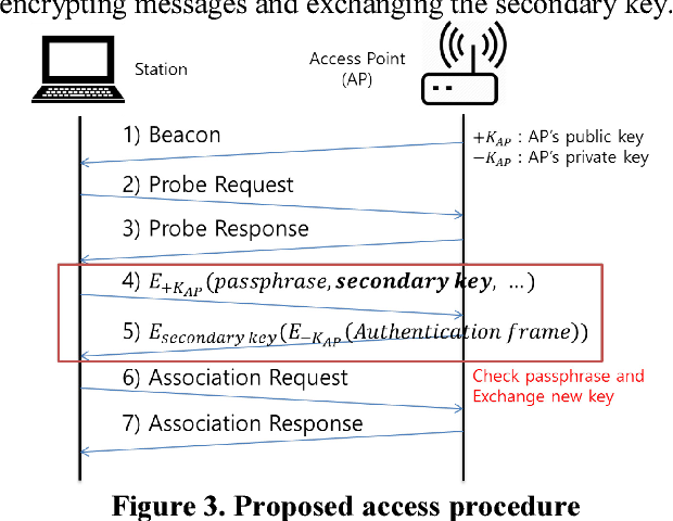 Figure 3 from Secure key exchange scheme for WPA/WPA2-PSK