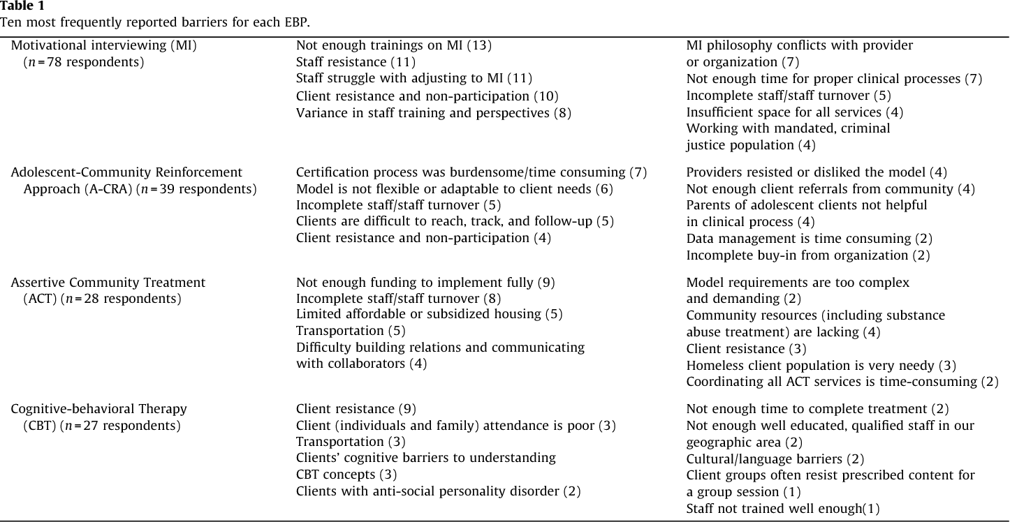 Table 1 from Barriers to implementing evidence-based