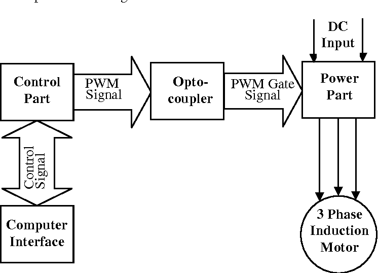 PDF] Microcontroller based PWM Inverter for Speed Control of