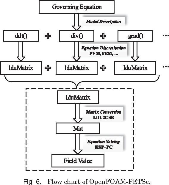 Figure 6 from Insertion of PETSc in the OpenFOAM Framework