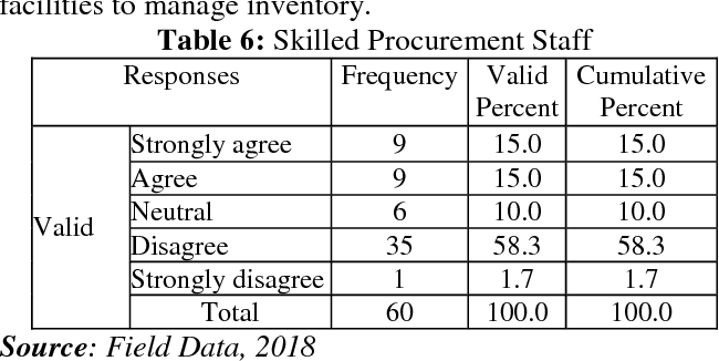 Table 6 from Factors Affecting Inventory Management in