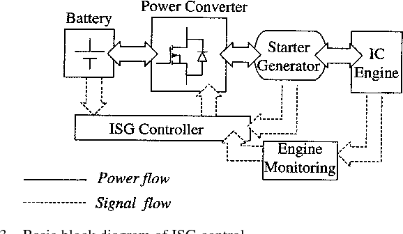 [SCHEMATICS_43NM]  Figure 3 from Integrated starter generator for 42-V powernet using  induction machine and direct torque control technique | Semantic Scholar | Integrated Starter Generator Wiring Diagram |  | Semantic Scholar