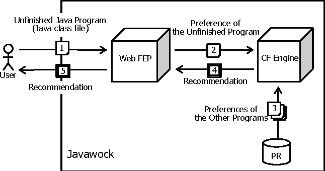 PDF] Javawock: A Java Class Recommender System Based on