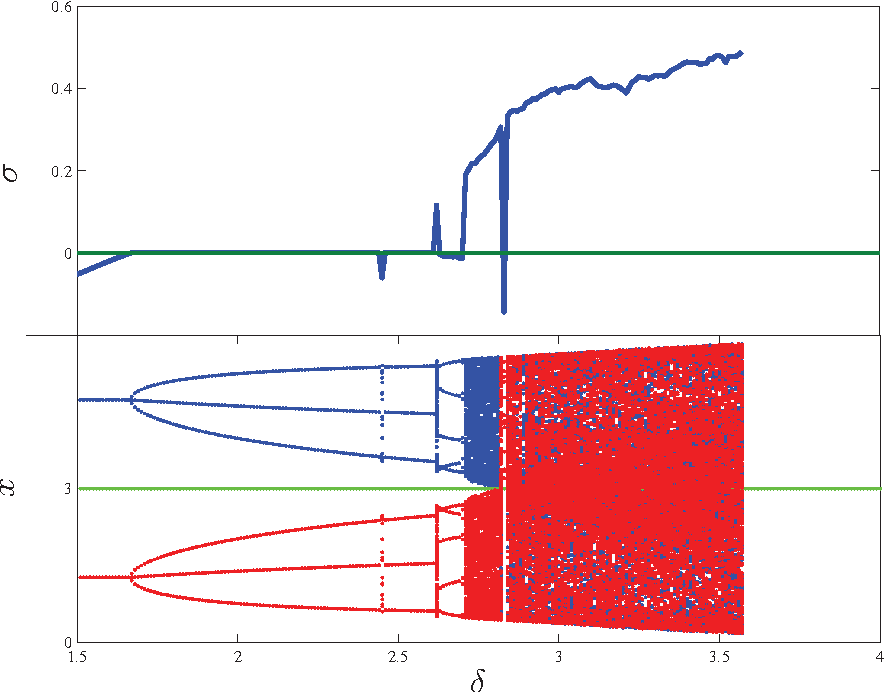 Figure 6 from Using MatContM in the study of a nonlinear map