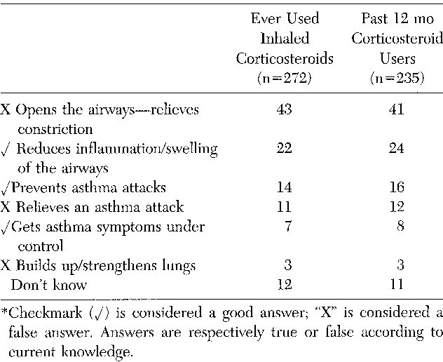 Table 5 from Frequency of Symptoms * Coughing Wheezing