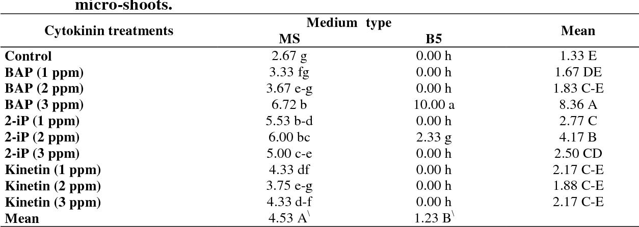 Pdf In Vitro Multiplication Of Vangueria Edulis As Affected By