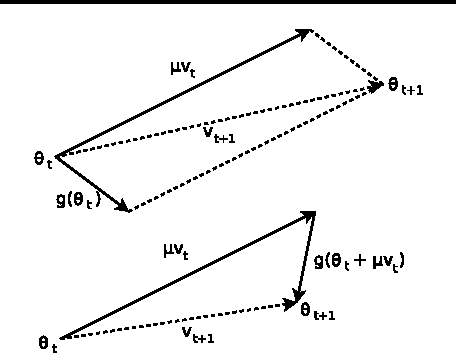 Figure 1 from On the importance of initialization and