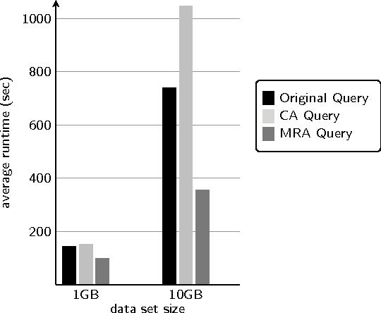 Query optimization using column statistics in hive