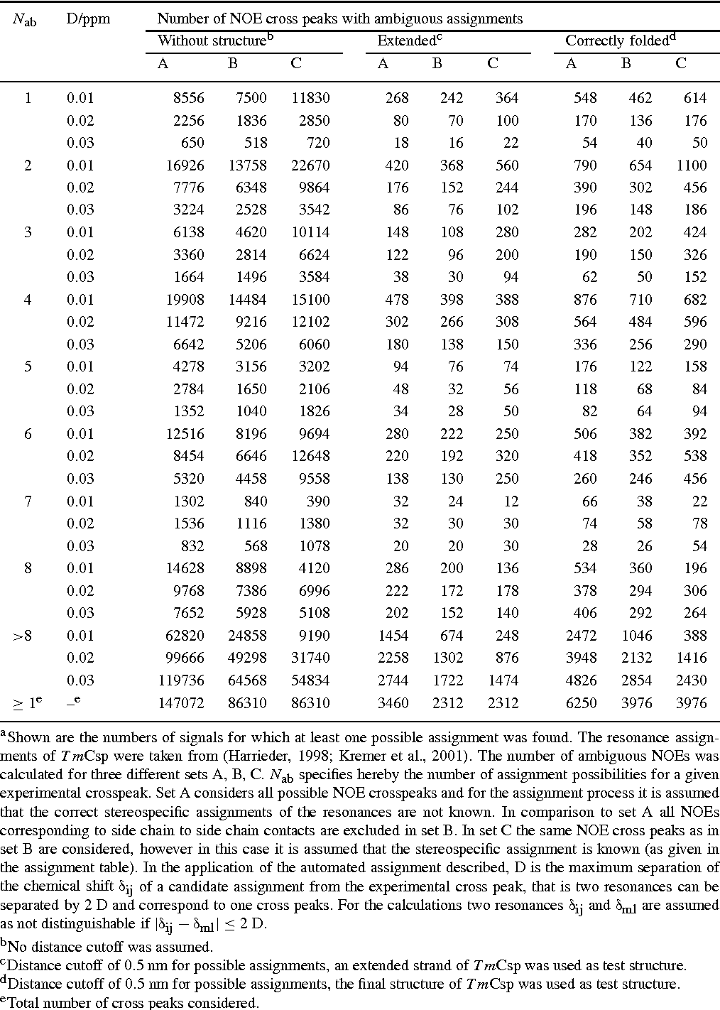Table 1 from Automated assignment of NOESY NMR spectra using