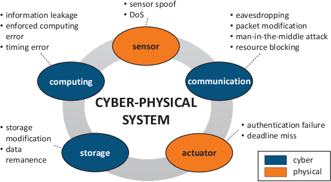 Figure 1 From Secure Cyber Physical Systems Current Trends Tools And Open Research Problems Semantic Scholar