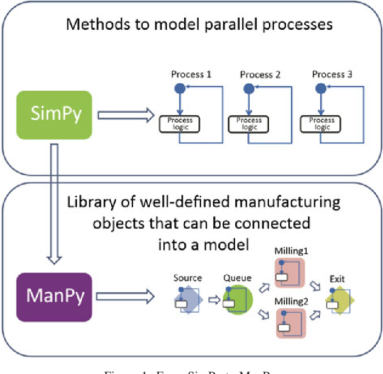 Figure 1 from ManPy: an open-source software tool for