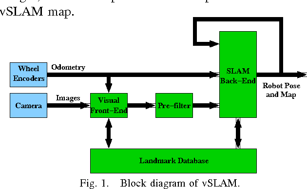 Figure 1 from The vSLAM Algorithm for Robust Localization