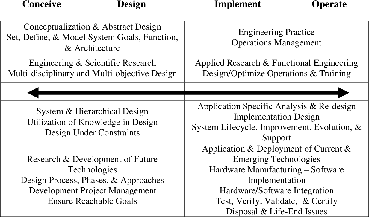 Pdf A Two Year Common Template For Mechanical Engineering And Mechanical Engineering Technology Semantic Scholar