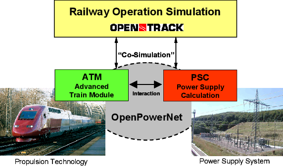 PDF] OpenPowerNet –Simulation Of Railway Power Supply Systems ...