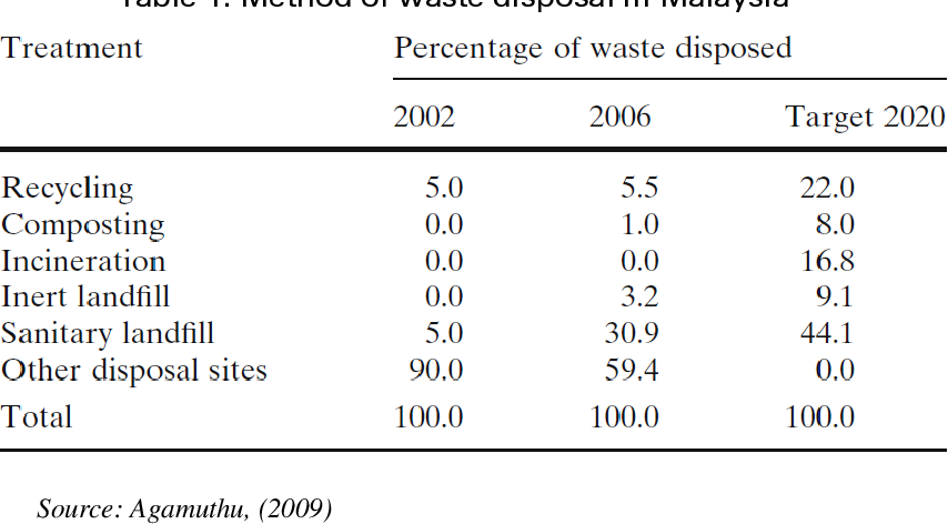 Pdf Food Waste In Malaysia Trends Current Practices And Key Challenges Semantic Scholar