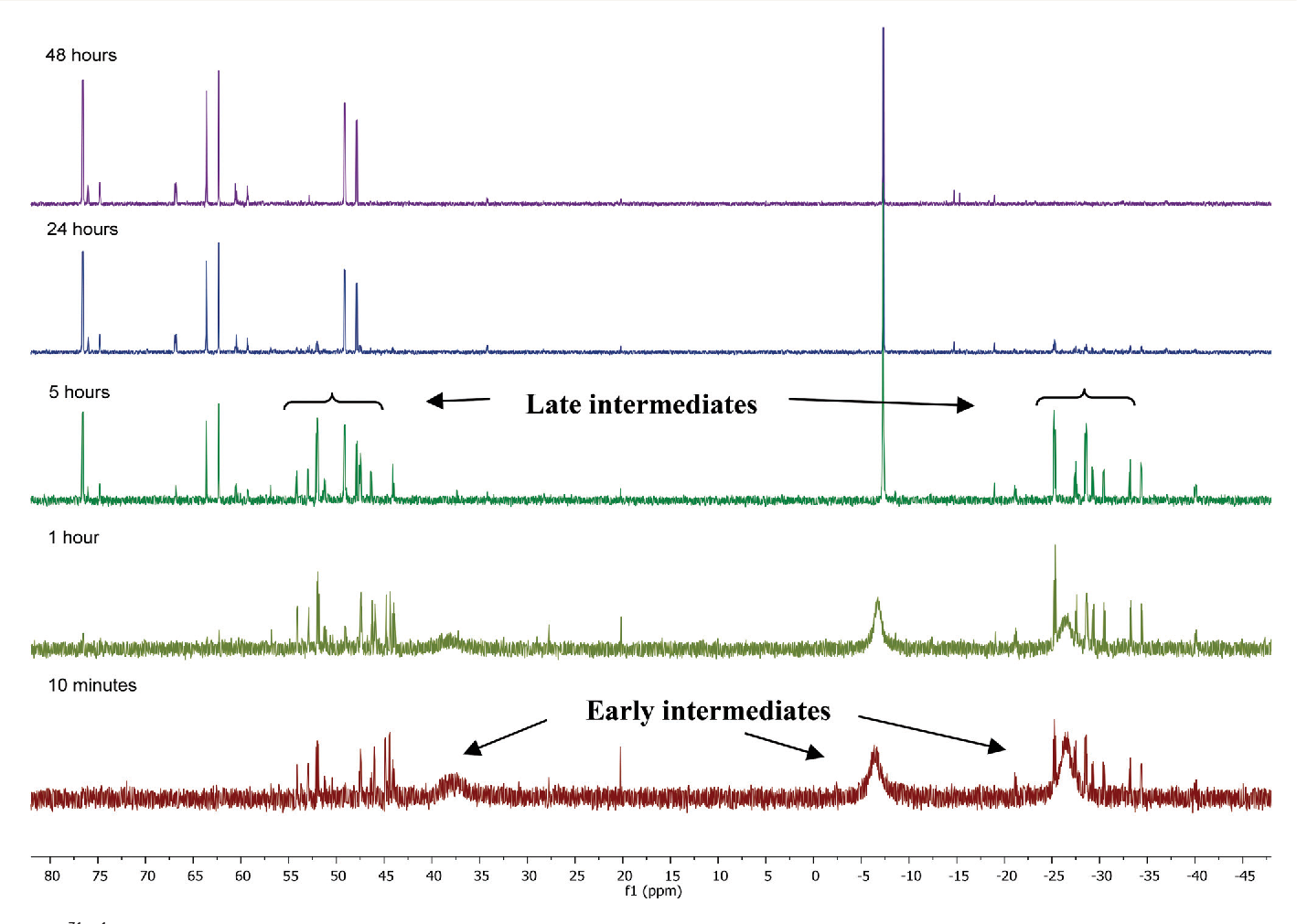 Figure 2 From Transforming Pph3 Into Bidentate Phosphine Ligands At Ru Zn Heterobimetallic Complexes Semantic Scholar