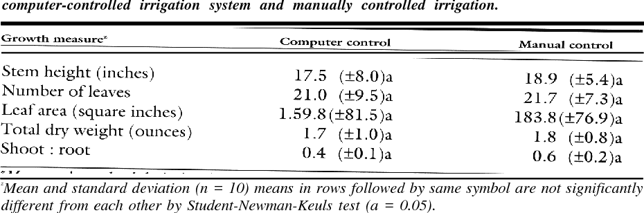 PDF] A Computer-controlled Drip Irrigation System for Container ...