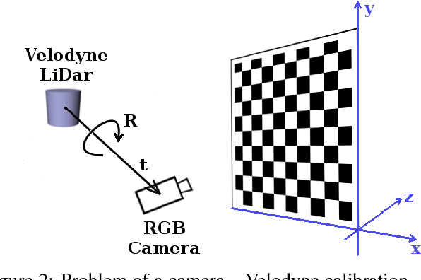 Figure 2 from Calibration of RGB camera with velodyne LiDAR