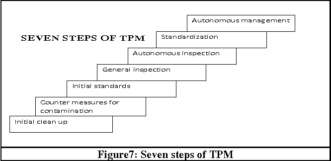 Lean Thinking Reduction Of Waste Lead Time Cost Through Lean Manufacturing Tools And Technique Semantic Scholar