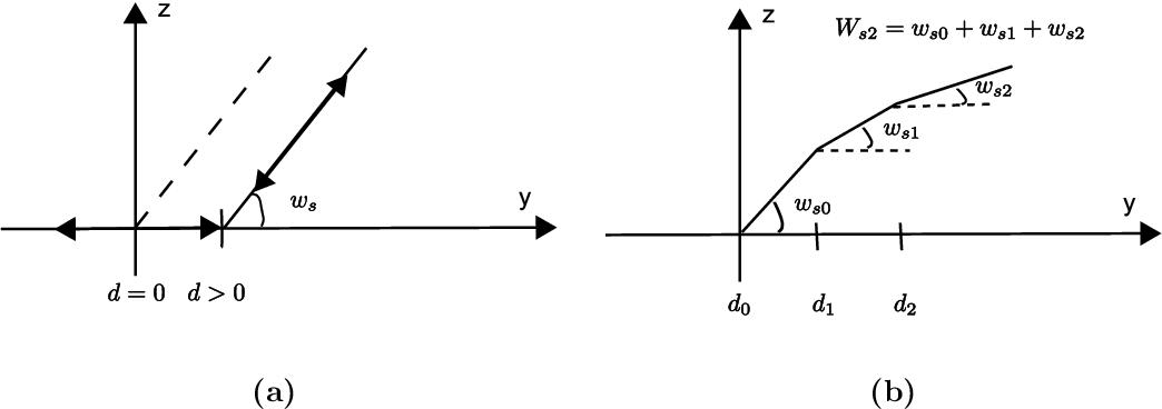 figure 6.16