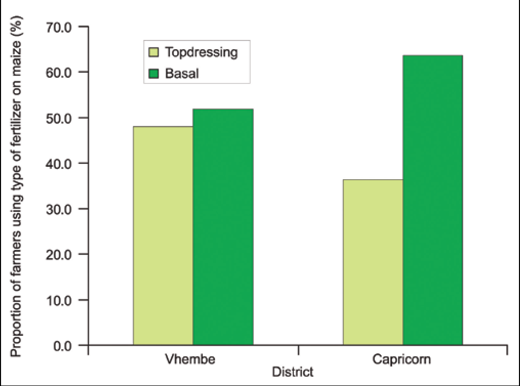 Figure 3 from Improving Access and Utilization of
