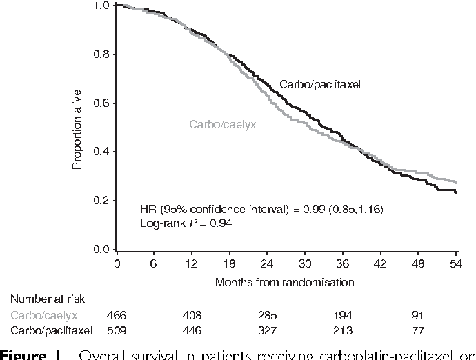 Figure 1 From Final Overall Survival Results Of Phase Iii Gcig Calypso Trial Of Pegylated Liposomal Doxorubicin And Carboplatin Vs Paclitaxel And Carboplatin In Platinum Sensitive Ovarian Cancer Patients Semantic Scholar