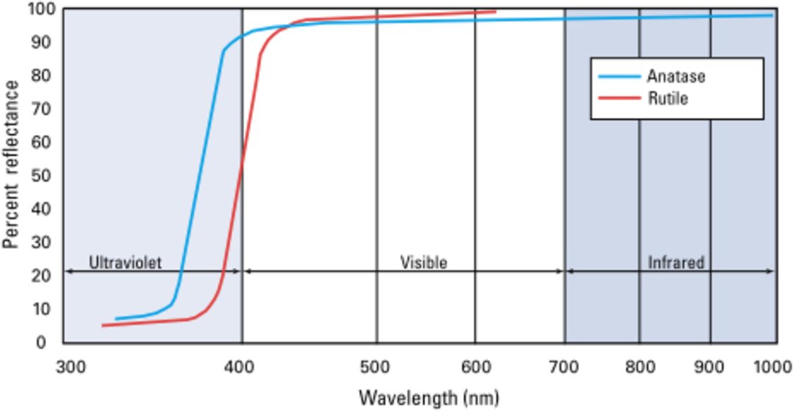 Figure 5 from Calcium Carbonate Particle Size Effects on