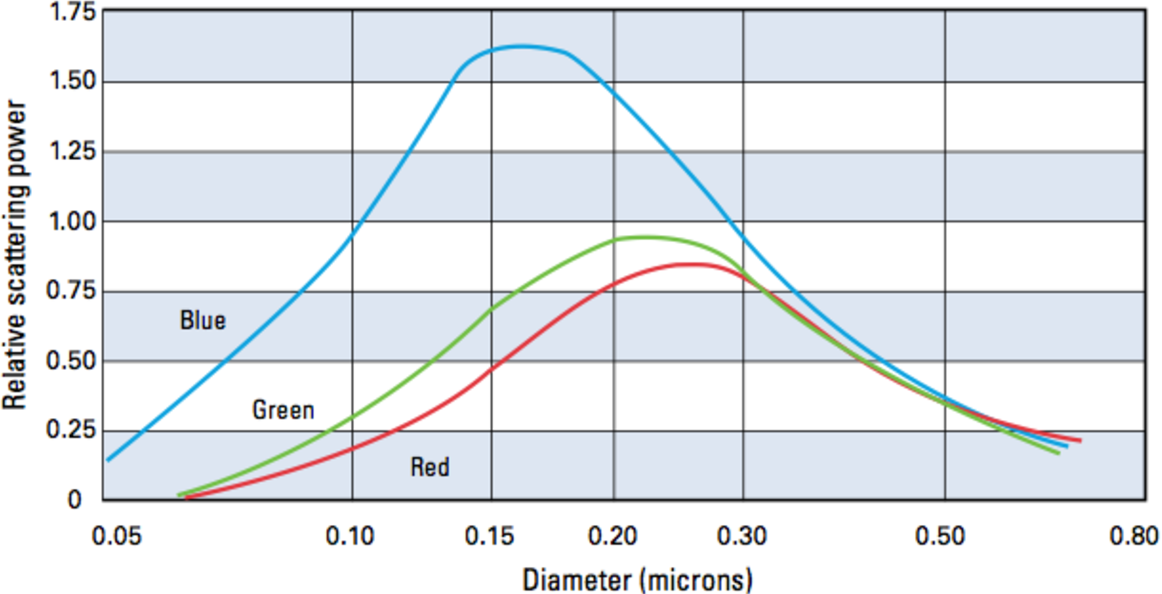 Figure 6 from Calcium Carbonate Particle Size Effects on