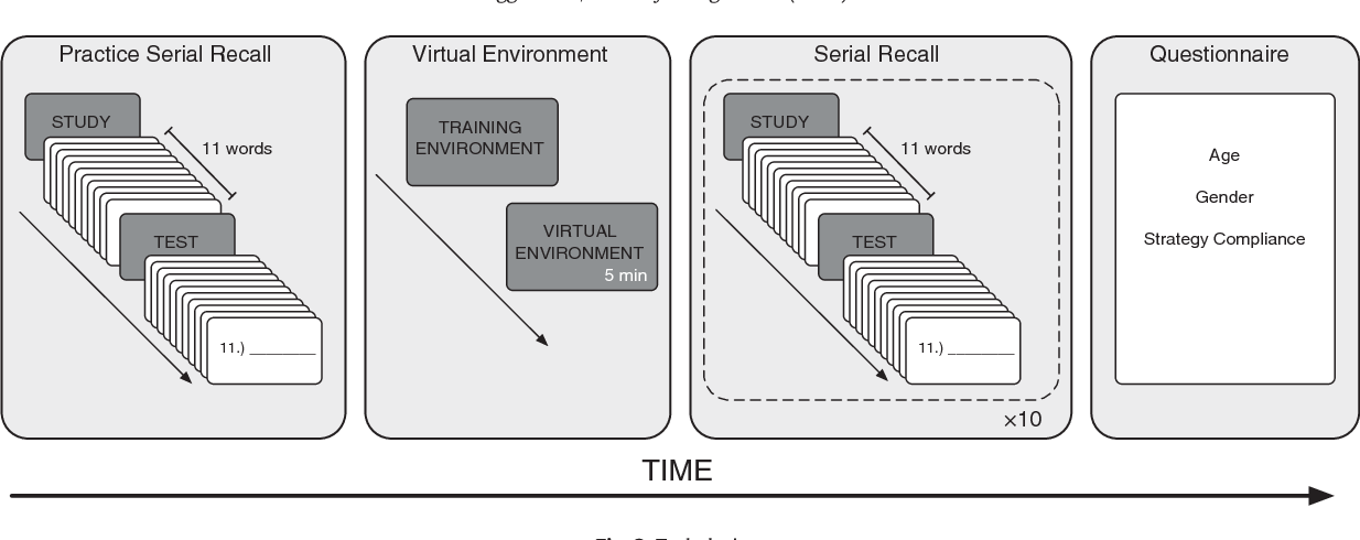 Figure 2 from Building a memory palace in minutes