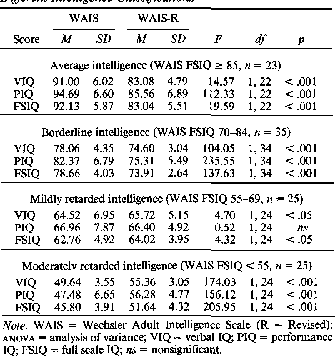 Table 3 from Comparison of the WAIS and WAIS-R: Different