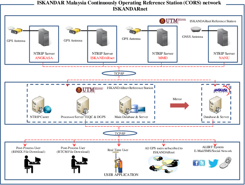 ISKANDARnet CORS network integrity monitoring - Semantic Scholar
