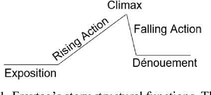 Figure 1 from Annotating High-Level Structures of Short