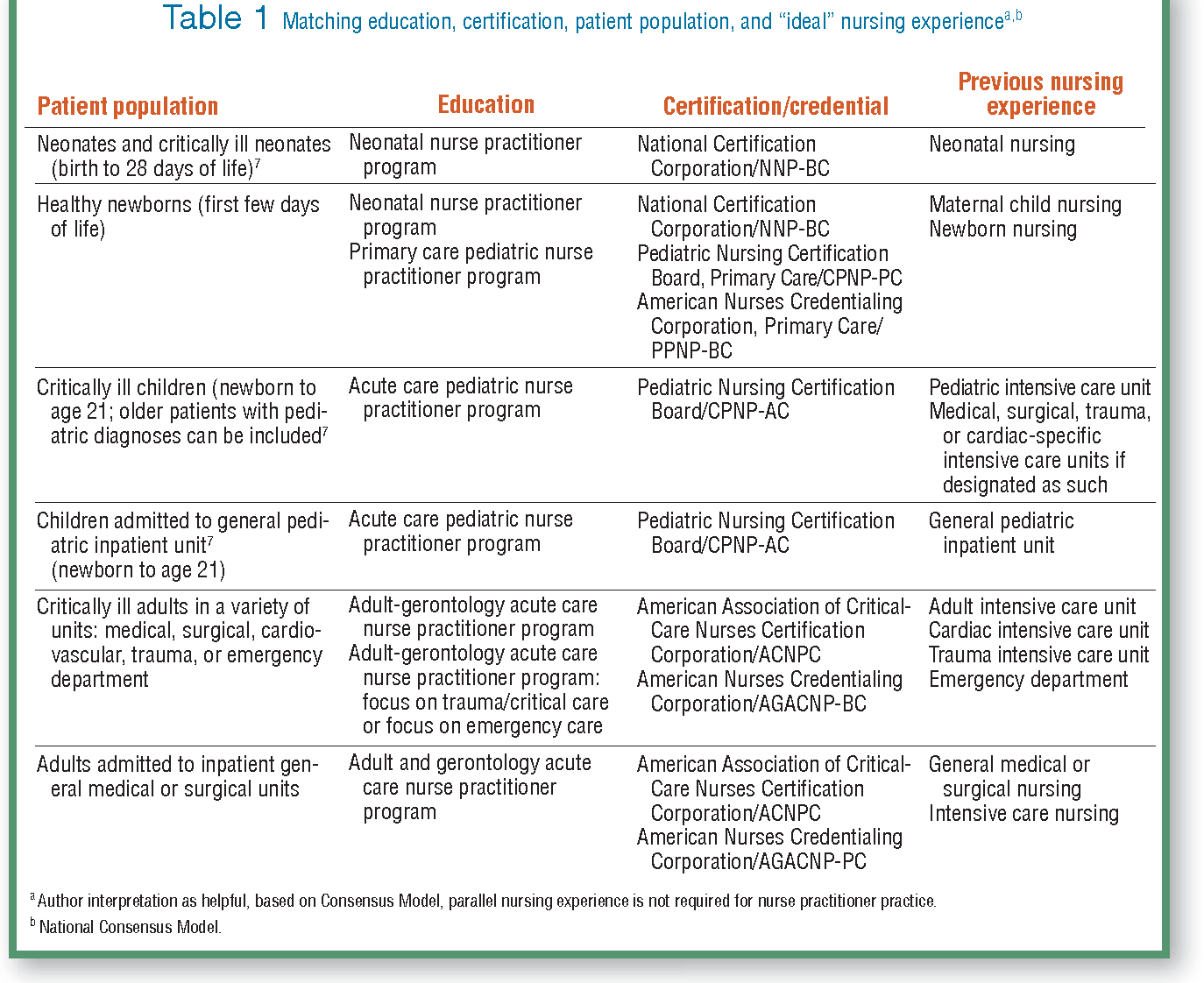 Hiring appropriate providers for different populations