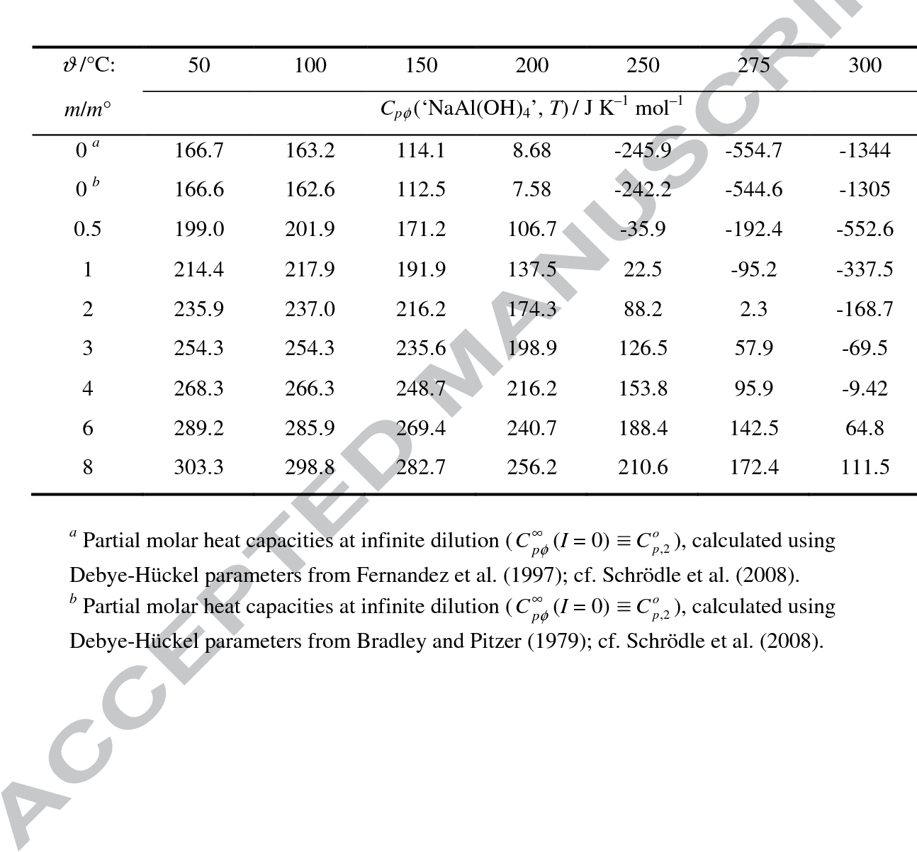 Table 2 from Heat capacities of aqueous sodium hydroxide