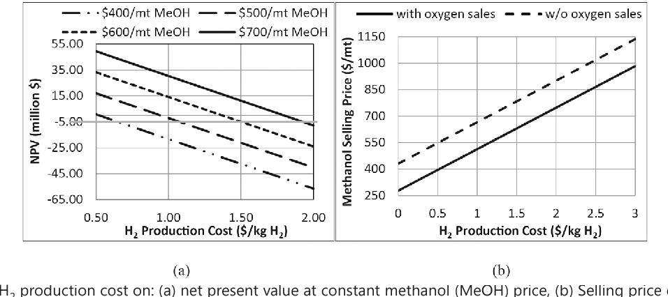 Chemical storage of wind energy by renewable methanol