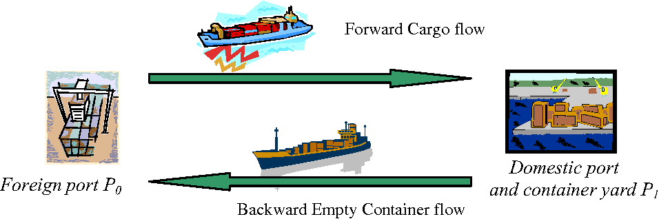 Scheduling vessels and container-yard operations with