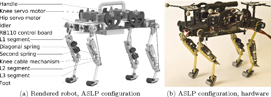 Figure 1 from Towards dynamic trot gait locomotion: Design