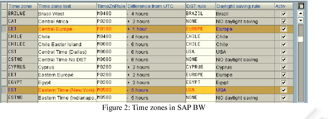 Figure 2 from MAPPING TEMPORAL DATA WAREHOUSE CONCEPTS TO SAP BW COMPONENTS  | Semantic Scholar