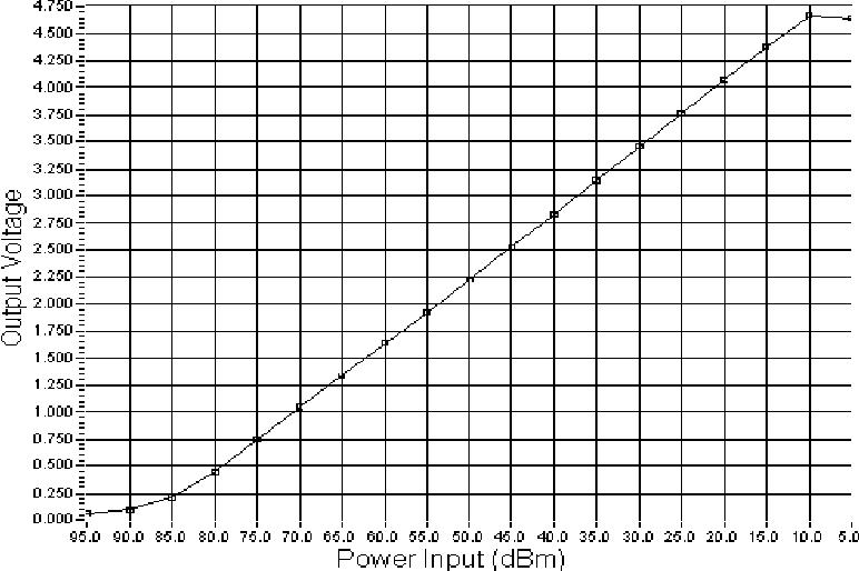 PDF] BPM ANALOG FRONT-END ELECTRONICS BASED ON THE AD8307