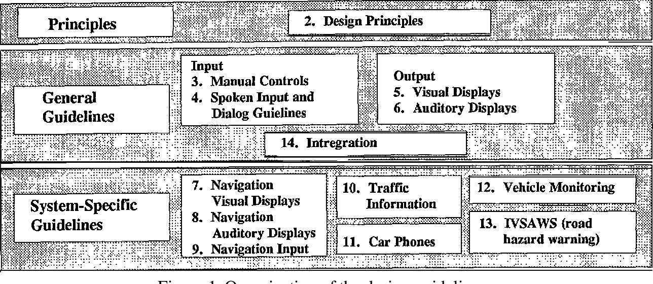 PDF] PRELIMINARY HUMAN FACTORS DESIGN GUIDELINES FOR DRIVER ...