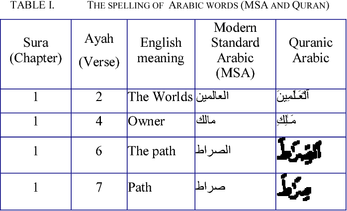 Table I from A Topical Classification of Quranic Arabic Text
