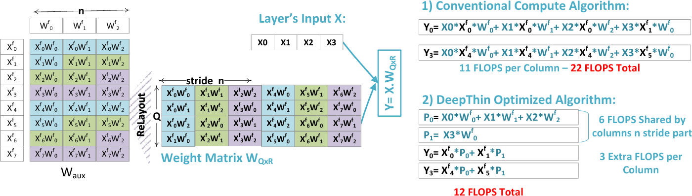 Figure 3 from DeepThin: A Self-Compressing Library for Deep