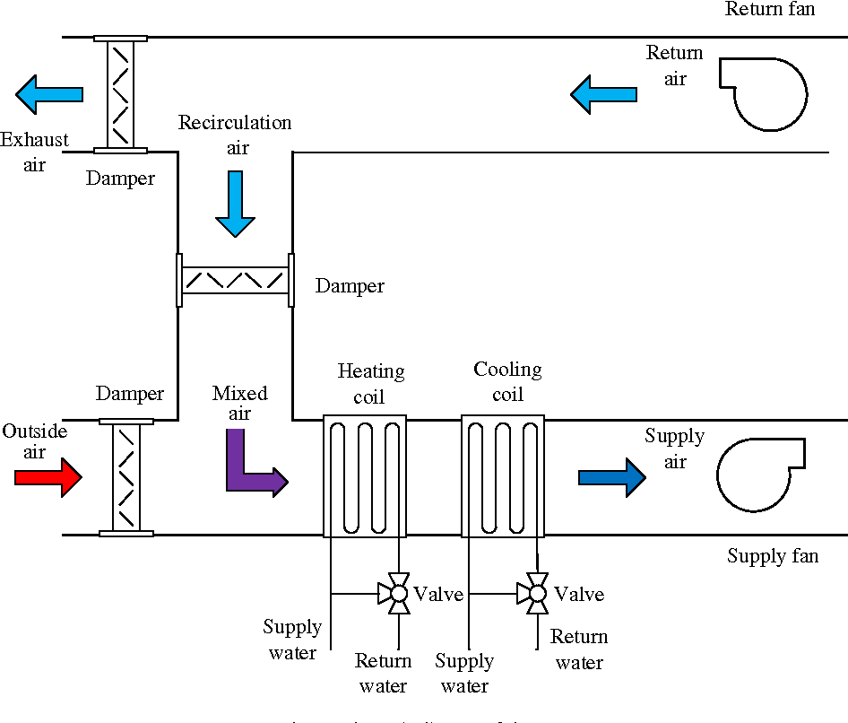 Cooling output optimization of an air handling unit
