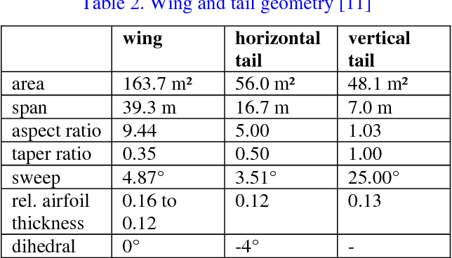 PDF] Design of 4D Landing Approach Trajectories for a Quiet