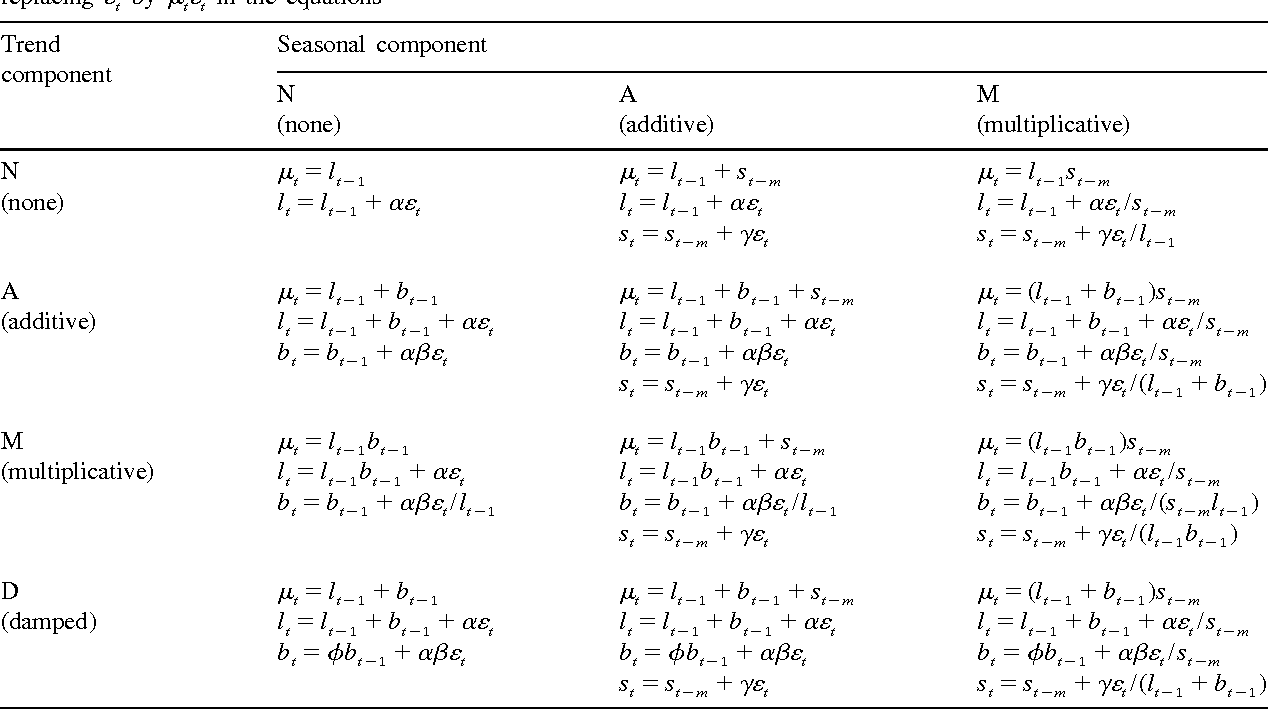 Table 2 from A State Space Framework for Automatic
