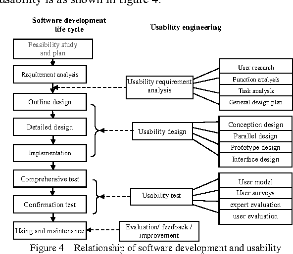 Study On Usability Engineering Of The Command And Control Software Design For Armored Vehicle Semantic Scholar