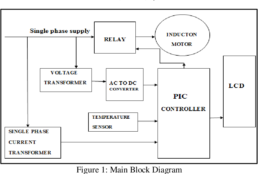 PDF] PIC Based Protection of Single Phase Induction Motor
