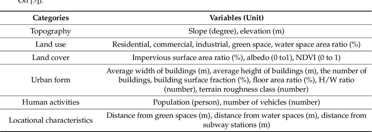 PDF] Classifying Urban Climate Zones (UCZs) Based on Spatial
