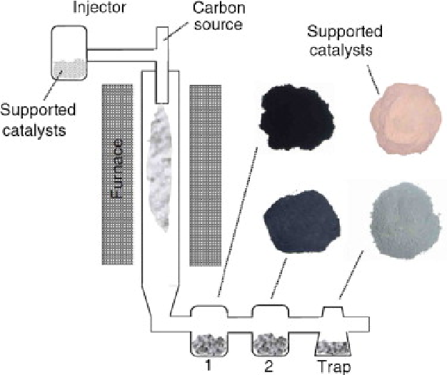 Figure 9 From A Review Of Carbon Nanomaterials Synthesis