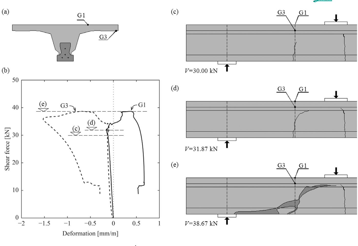 Influence of flanges on the shear-carrying capacity of